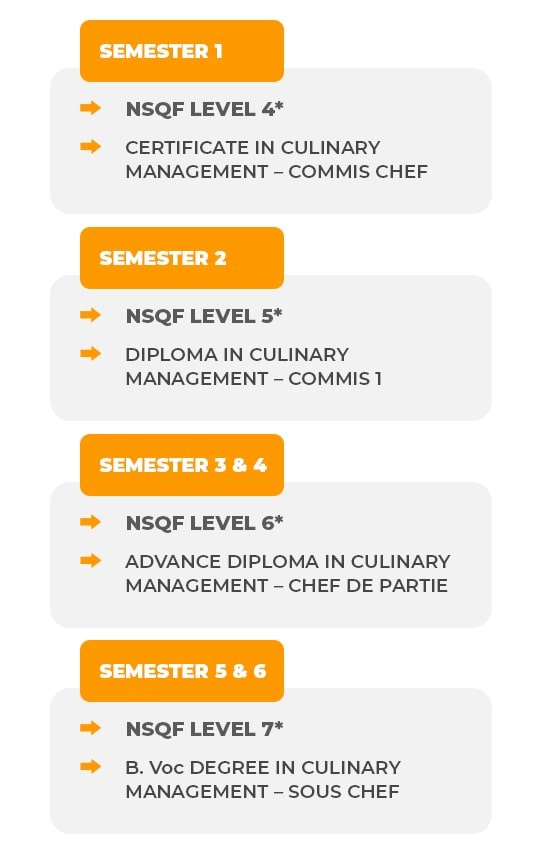 The BVOC - Culinary Management Programme table
